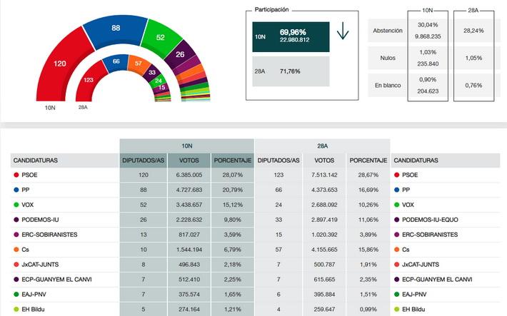 Los españoles castigan la mala gestión de los grandes partidos votando masivamente a VOX que gana 28 escaños en el Congreso.